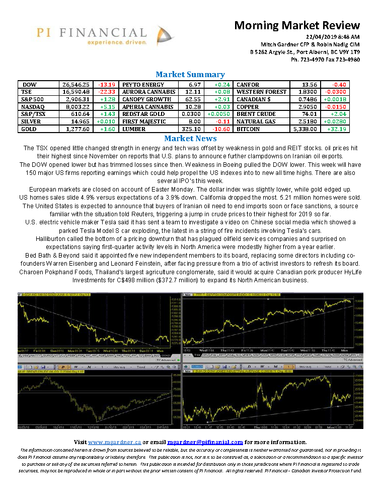 Morning Market Review April 22, 2019.png